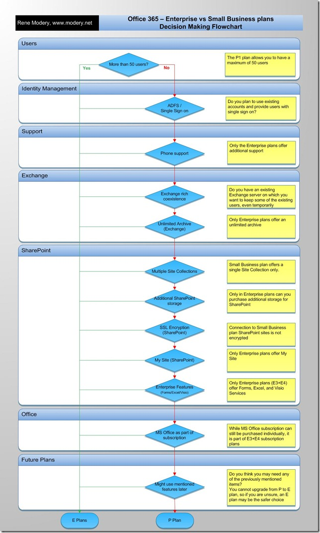 Office 365 - Plan Decision Flowchart