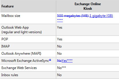 Updated Service Descriptions for Office 365 for Enterprise