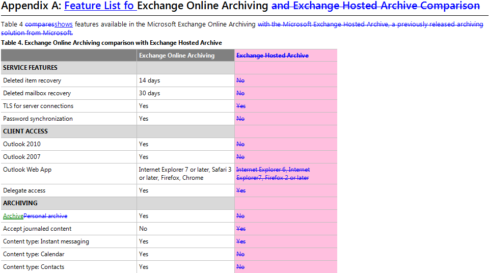 Appendix A: Feature List fo Exchange Online Archiving and Exchange Hosted Archive Comparison Table 4 comparesshows features available in the Microsoft Exchange Online Archiving with the Microsoft Exchange Hosted Archive, a previously released archiving solution from Microsoft. Table 4. Exchange Online Archiving comparison with Exchange Hosted Archive 	Exchange Online Archiving	Exchange Hosted Archive SERVICE FEATURES		 Deleted item recovery	14 days	No Deleted mailbox recovery	30 days	No TLS for server connections	Yes	Yes Password synchronization	Yes	No CLIENT ACCESS		 Outlook 2010	Yes	No Outlook 2007	Yes	No Outlook Web App	Internet Explorer 7 or later, Safari 3 or later, Firefox, Chrome 	Internet Explorer 6, Internet Explorer7, Firefox 2 or later Delegate access	Yes	Yes ARCHIVING		 ArchivePersonal archive	Yes	No Accept journaled content	No 	Yes Content type: Instant messaging	Yes	Yes Content type: Calendar	Yes	No Content type: Contacts	Yes	No
