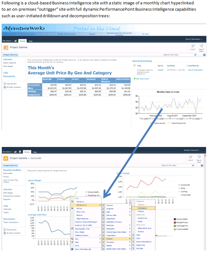 "Following is a cloud-based Business Intelligence site with a static image of a monthly chart hyperlinked to an on-premises ""outrigger"" site with full dynamic PerformancePoint Business Intelligence capabilities such as user-initiated drilldown and decomposition trees:"